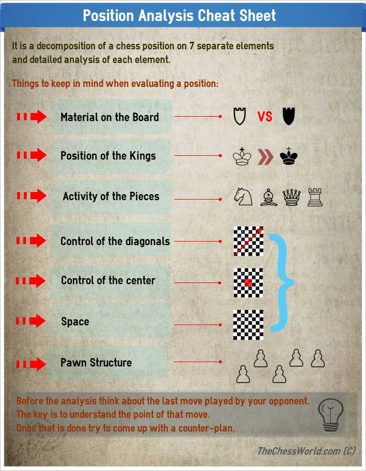 Chess Analysis 7 Most Important Factors In Chess Position Analysis