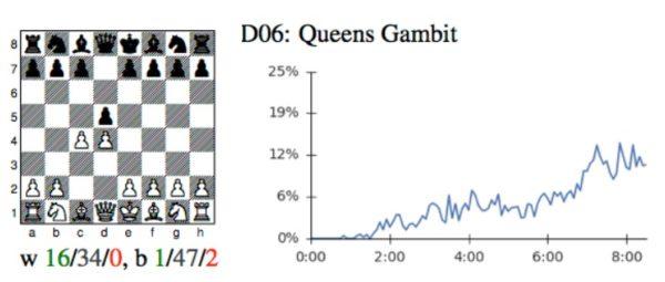 queens-gambit-
