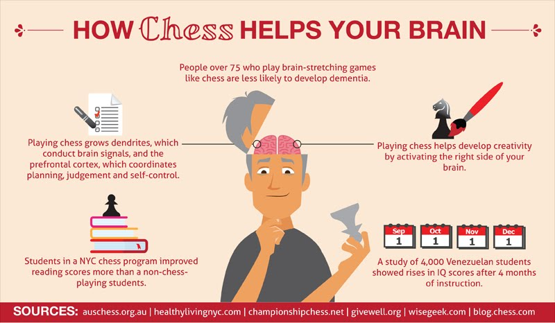 7 Surprising Health Benefits of Playing Chess