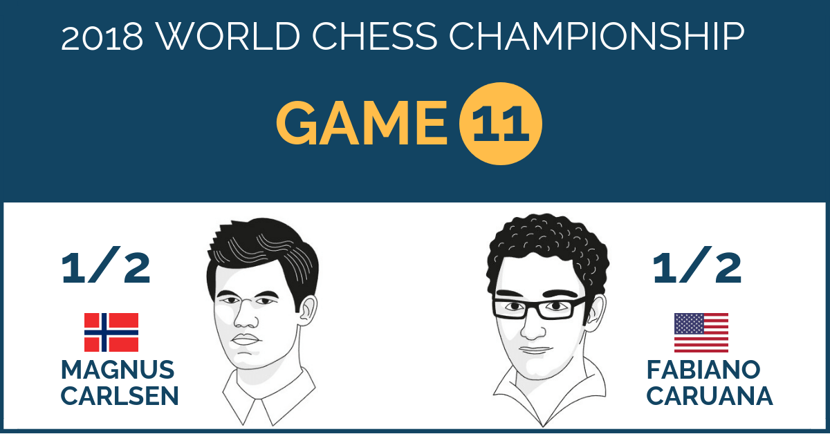 World Chess Championship 2018 – Game 11
