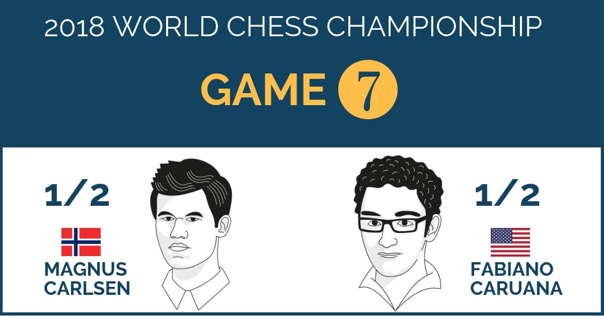 world chess championship 2018 game 7