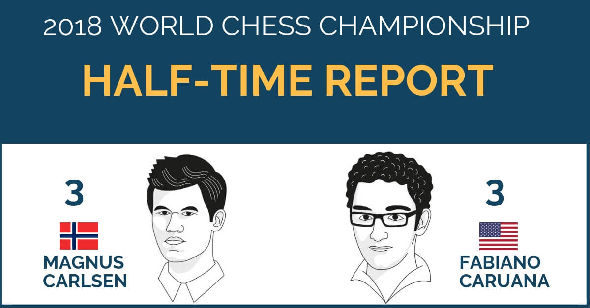 world chess championship 2018 half time