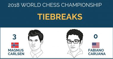 World Chess Championship 2018 Tiebreaks and Final Results