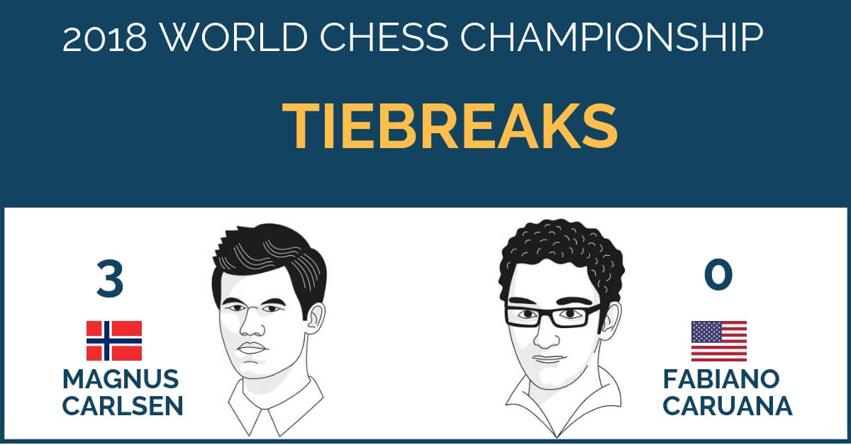 world chess championship tiebreaks
