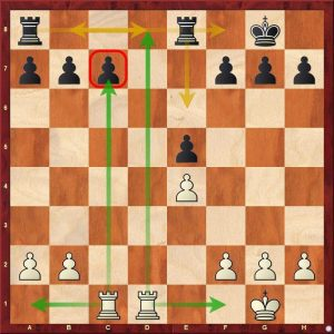 How Chess Pieces Move - Rooks